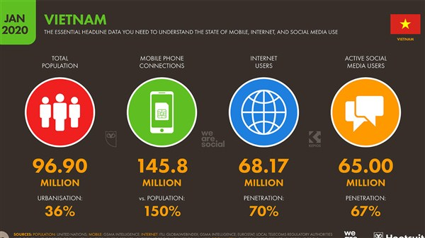 Thống kê người dùng Internet tại Việt Nam